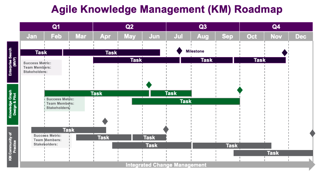 Example of an agile roadmap