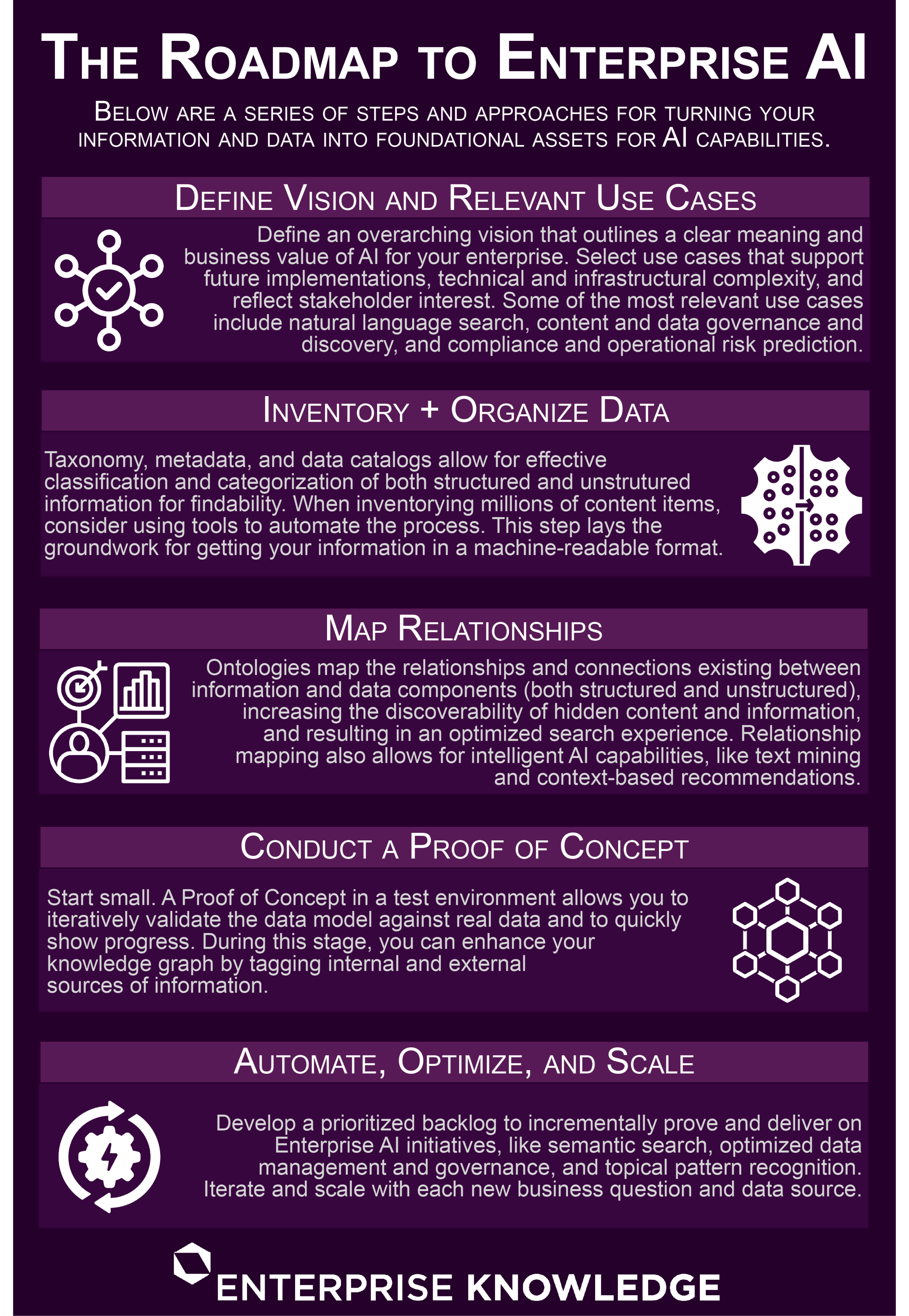 An infographic about implementing AI (artificial intelligence) capabilities into your enterprise.