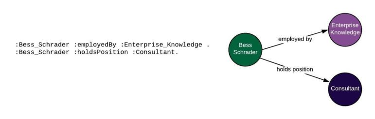A visual representation of an additional triple, showing not only that Bess Schrader is employed by enterprise knowledge, but also that Bess Schrader holds the position of Consultant