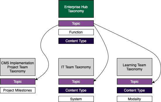 A diagram showing the Hub taxonomy model showing multiple taxonomies. Specifically, it shows how each team taxonomy shares the topic taxonomy but has their own unique team taxonomies, as explained above.