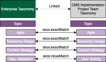 A visual showing a linked taxonomy, showing how you can use SKOS to link an enterprise taxonomy to a team taxonomy.